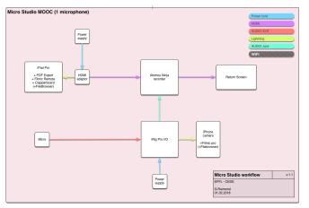 Micro Studio MOOC v1.1 - Schema de fonctionnement