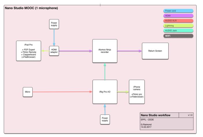 nano-studio-mooc-v1-0-schema-de-fonctionnement